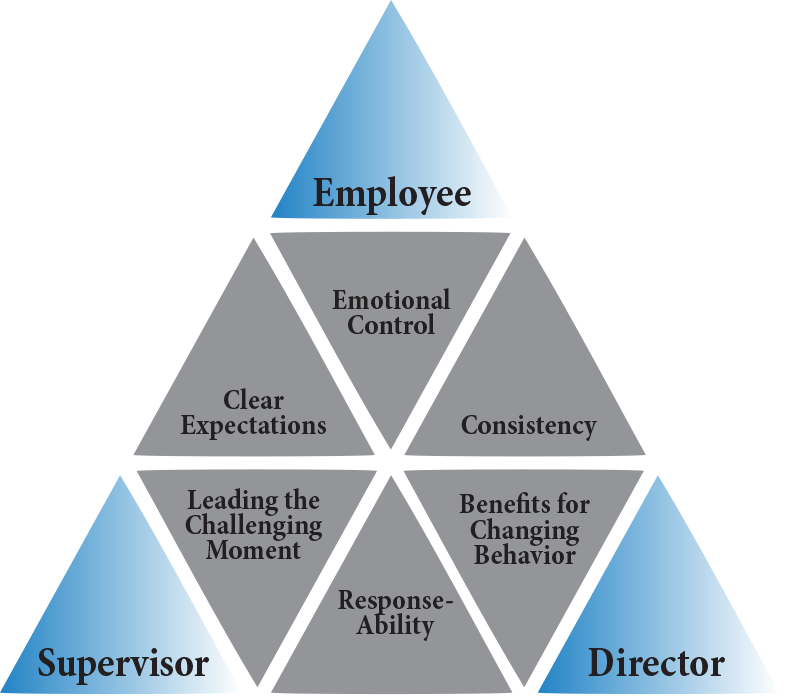 pyramid-of-responsibility-responsibility-centered-leadership
